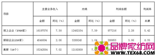 表1、1-7月行业总体主要指标