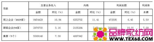 表2、1-7月床品行业主要指标