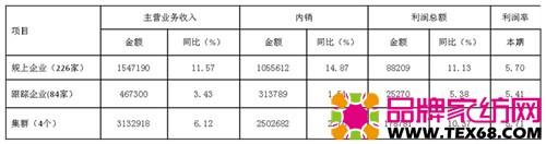 表3、1-7月布艺行业主要指标