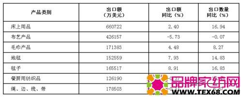 表5、 1-7月主要大类产品出口情况