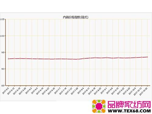 10月第三周南通海门叠石桥家纺指数略有上涨