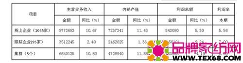 1-8月床品行业主要指标