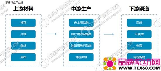 家纺行业产业链