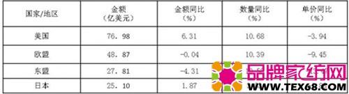 表2 1-9月对前4大市场出口情况