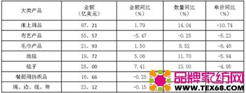 表3 1-9月主要大类产品出口情况