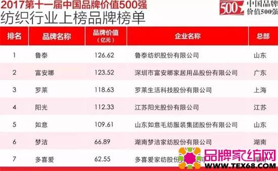2017第十一届中国品牌价值500强