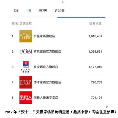 """2017年""""双十二""""天猫家纺品牌销量榜"""