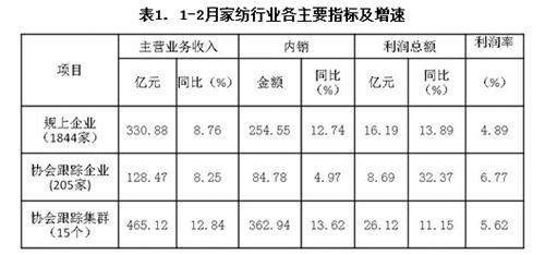 家纺行业各主要指标及增速