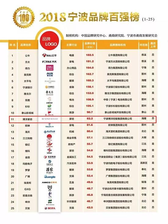 2018年宁波品牌百强榜名单