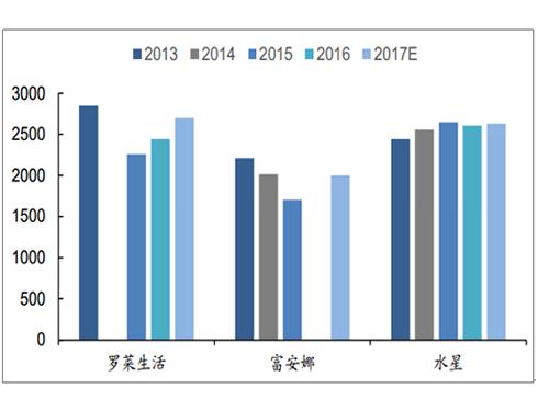 2018年中国家纺行业竞争格局及发展趋势分析