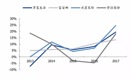 龙头企业营收业绩增速高于行业整体