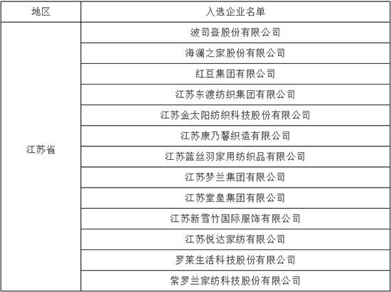 重点跟踪培育纺织服装品牌江苏企业名单(2018版)